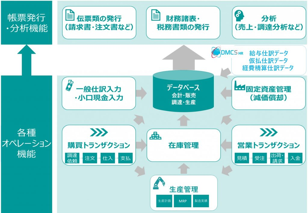 クラウド型会計人事管理システム・ソフトDMCSの全体チャート