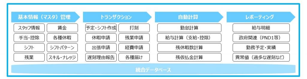 DMCS導入チャート