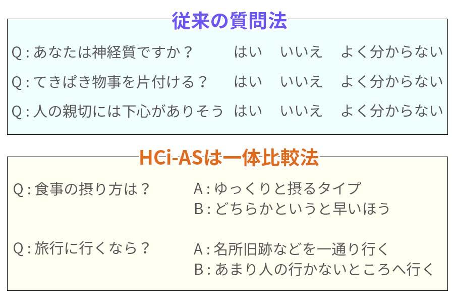 適性検査・人事採用テストHCi-ASイメージ